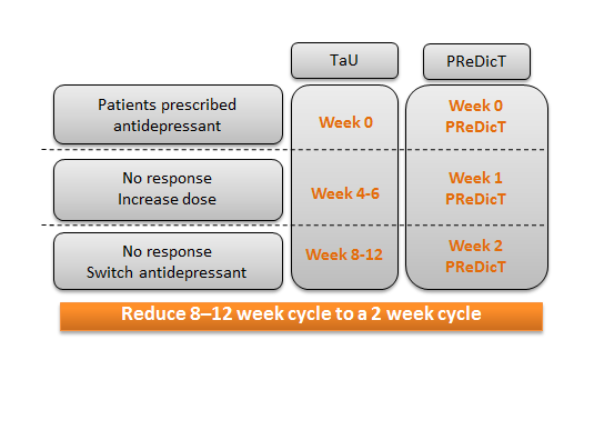 PReDicT Cycle Reduction