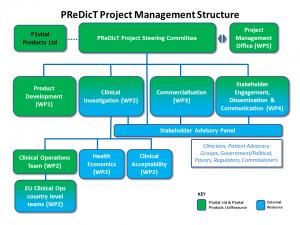 PReDicT Project Management Structure