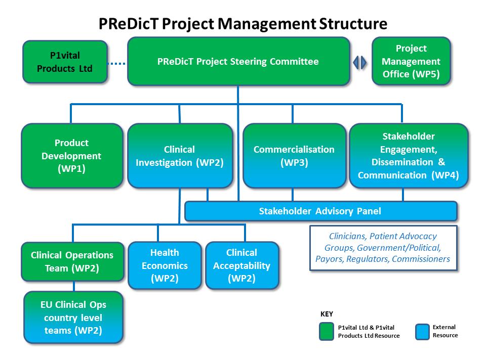 PReDicT Management Structure_Oct2016