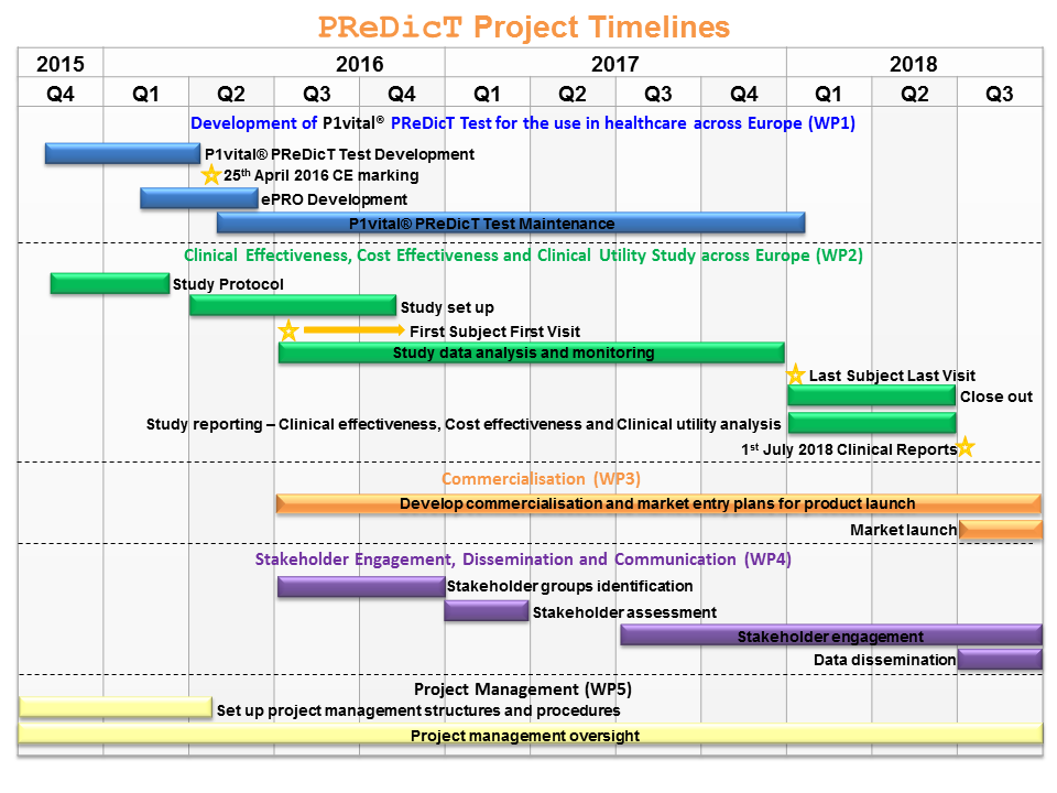P1vital® Products PReDicT Project Timelines