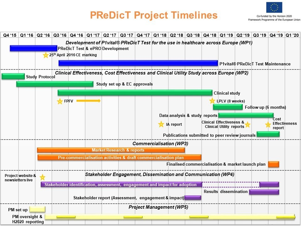 PReDicT Project Timelines